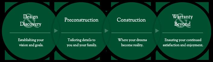 Custom Homes Building Process By Payne Payne Ohio Builders Cleveland And Northeast Ohio Custom Home Builders